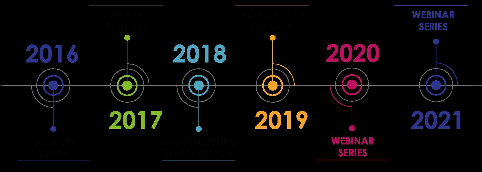 AHBS-TIMELINE 2021